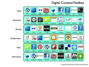 Digital Curation Tool Box Image